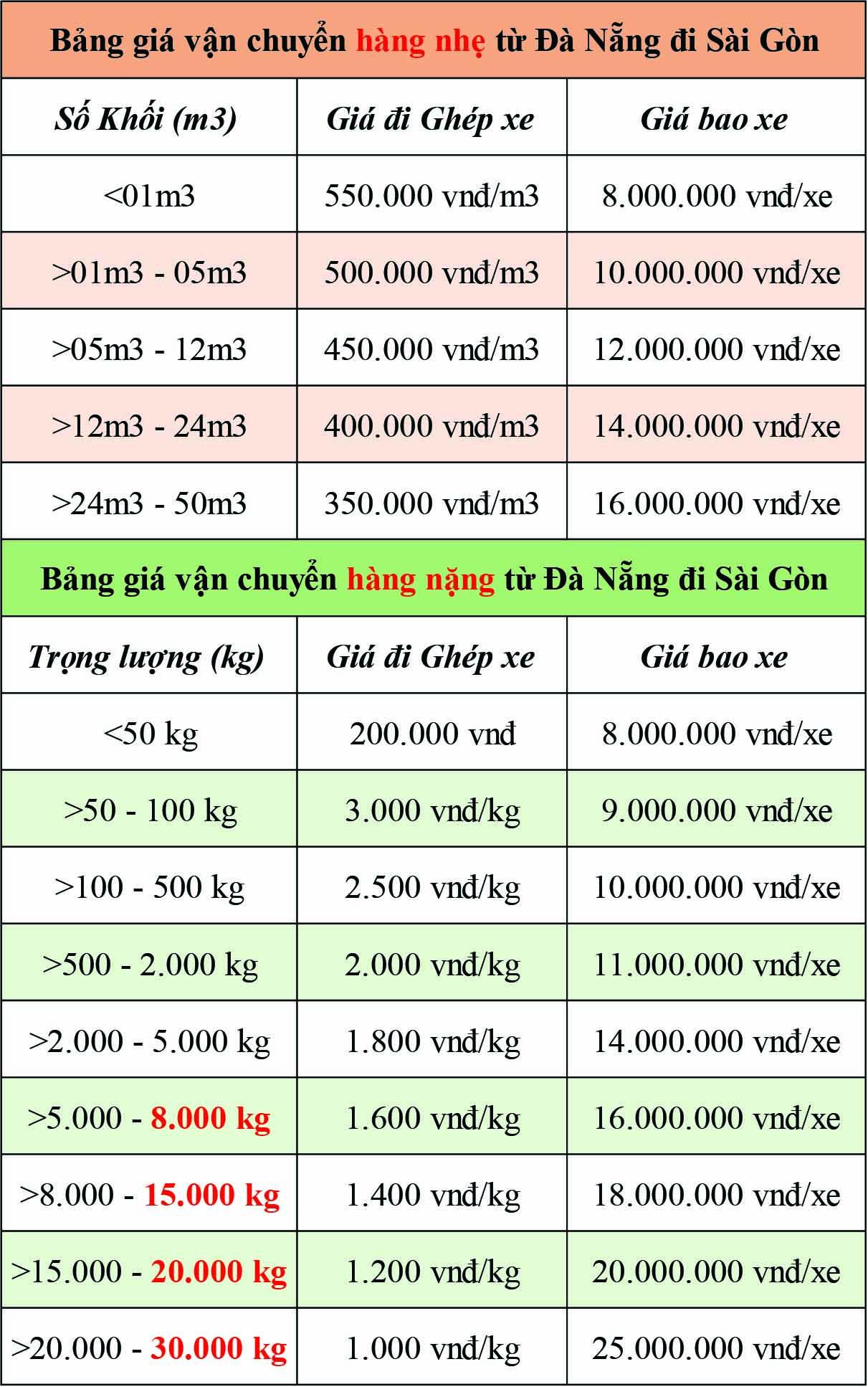 (Bảng giá Cước phí Vận chuyển hàng hóa từ Đà Nẵng đi HCM tại Chành xe Hà Nội Đà Nẵng Sài Gòn Phú Quốc)