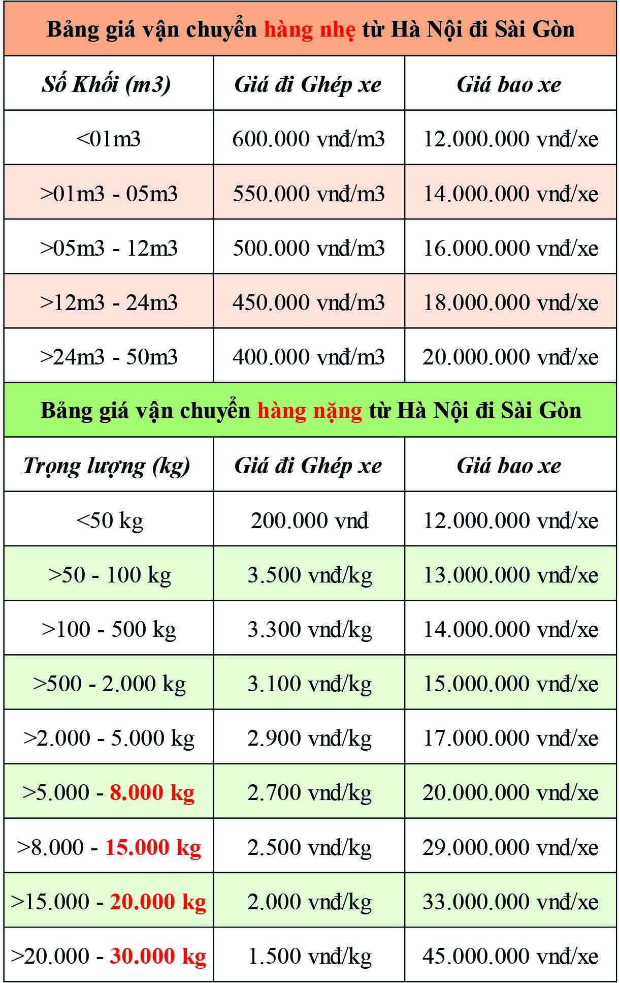 Bảng giá Cước phí Vận chuyển hàng hóa từ Hà Nội đi HCM