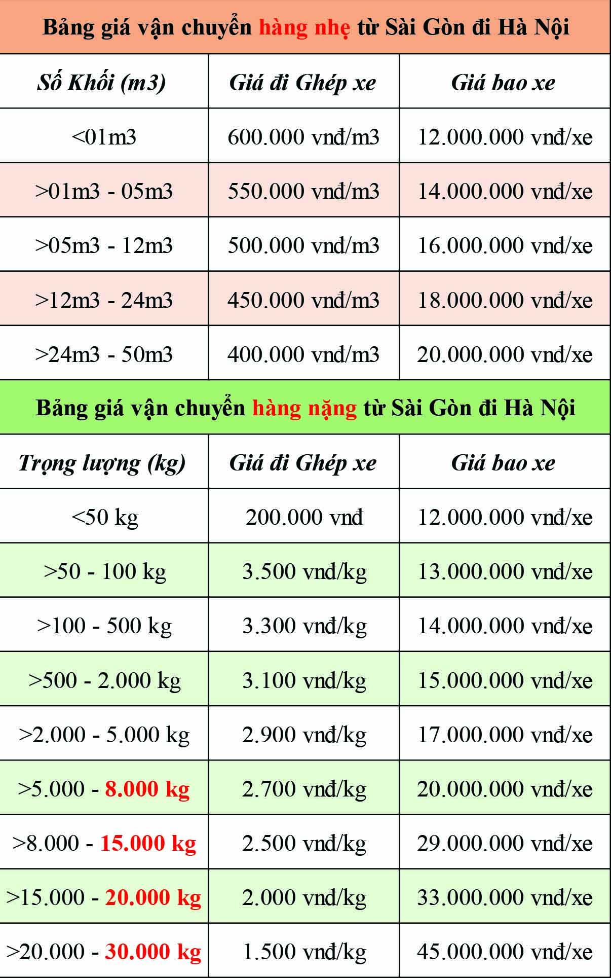 Bảng giá vận chuyển hàng hóa từ Sài Gòn Đi Hà Nội của Chành xe Phú Quốc - CON RÙA BIỂN